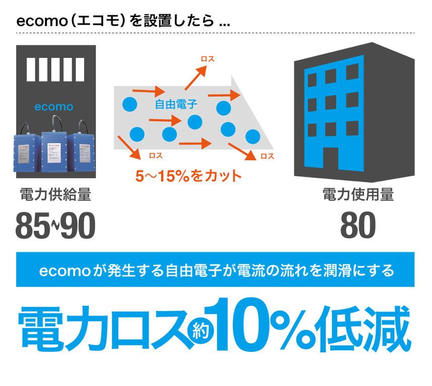 ecomoは電力ロスが約10%低減